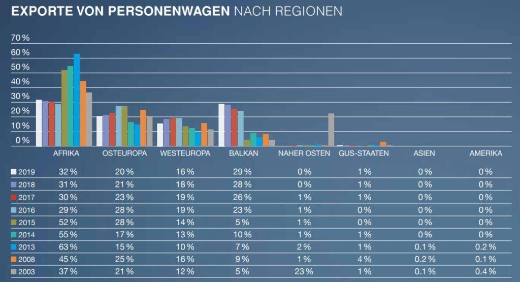 Tabelle von Fahrzeugexporten aus der Schweiz weltweit über die letzten 20 Jahre aufgeschlüsselt nach geografischer Region